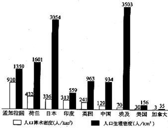 人口算术密度是一个国家的总人口与总面积之比,人口生理密度是一个