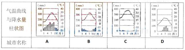 """(2)读""""亚历山大等四城市位置简图""""及""""气温曲线与降水量柱状图"""",比较四"""