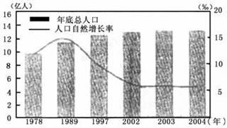 环境问题_人口增长与环境问题