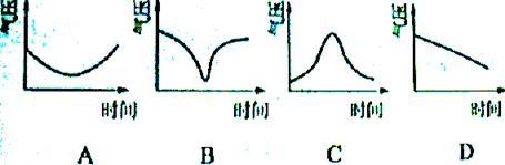 下列四幅图中,能正确表示台风过境时气压变化状况的是图片