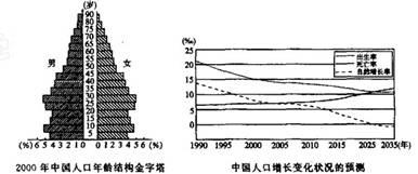 人口增长_我国人口增长预测图