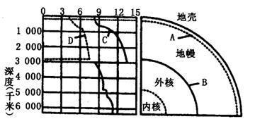 D.地震波中的纵波能够通过地球内部的所有圈层,横波则不能
