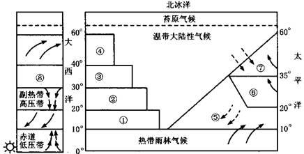 (2)按气压带,风带分布和移动规律,分析图中⑧处所在地气压带,风带图片