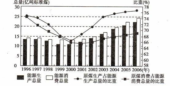 读1996--2006年我国能源生产与消费总量及原煤在我国