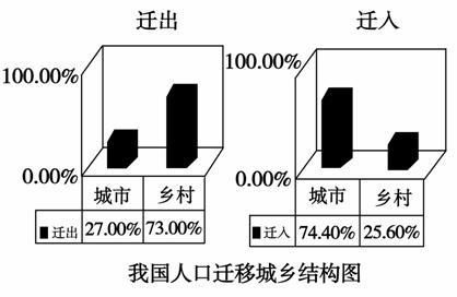 人口结构_人口城乡结构