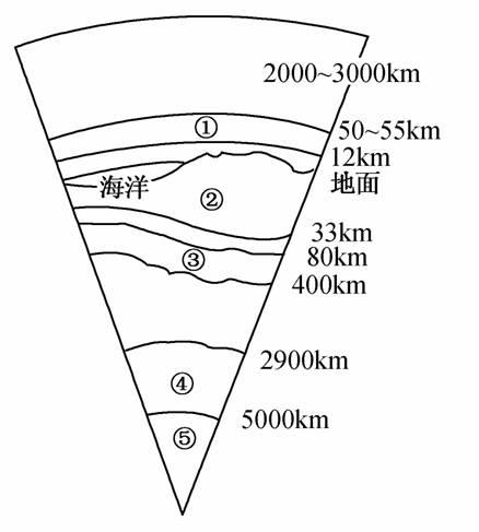 高中地理地球的圈层结构试题列表-高中地理宇宙中的