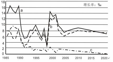 中国人口增长率变化图_人口机械增长率计算