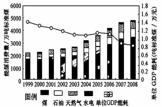 指出重庆市能源消费结构特点;结合西南地区能源资源