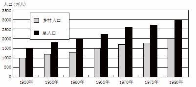 某地年初人口400万_下图是某地区1950 1980年人口增长图 读图回答l 2题 1 30年间该
