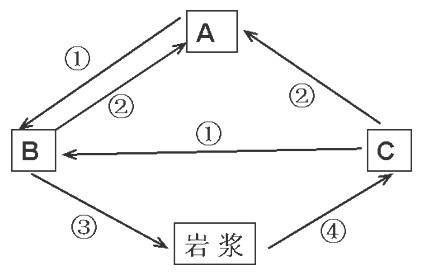 """下图为""""岩石圈物质循环示意图"""""""