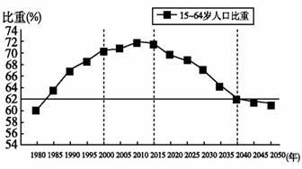 我国人口老龄化_我国劳动人口预测