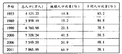 我国人口老龄化_2011我国城乡人口比例