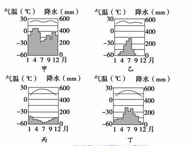 大气的热状况与大气运动-全球气压带,风带的分布,移动规律及其对气候图片