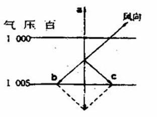 ②b使风同偏转的地面摩擦力 ③c是使风向发生变化的水平气压梯度力图片