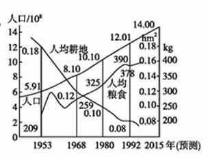 世界上产量最大的水果_历年人均粮食产量