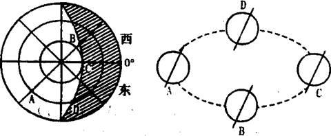 读下面太阳光照图,(斜线部分为夜半球