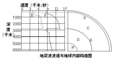 读地震波波速与地球内部构造图,回答