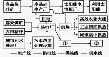 读 内蒙古山路煤炭集团电力 光伏产业链模式图 ,回答1 2题