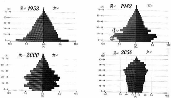 读我国人口金字塔变化图回答 1 1953年人口金字塔呈现的人口突出